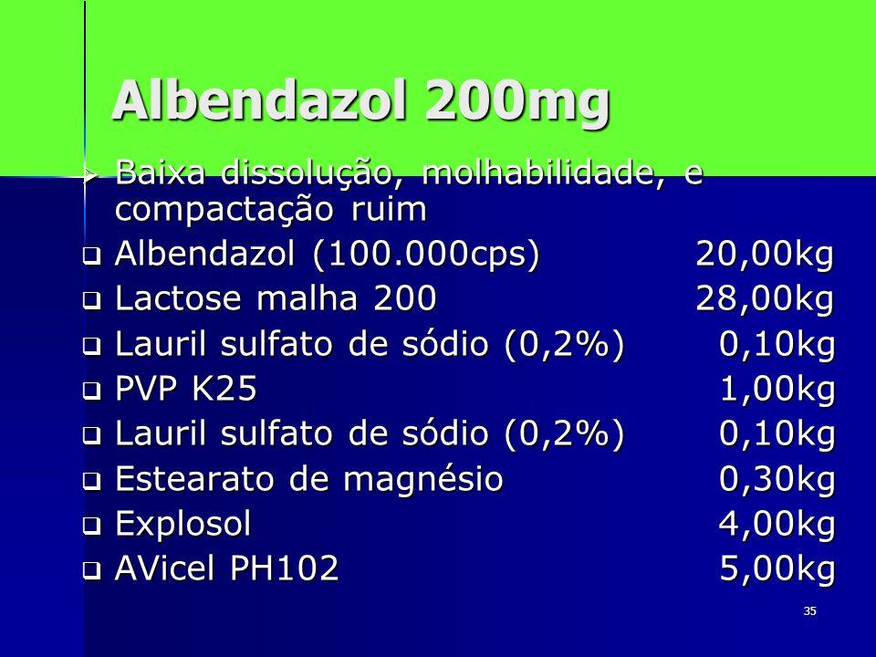 Albendazol 200mg Baixa dissolução, molhabilidade, e compactação ruim