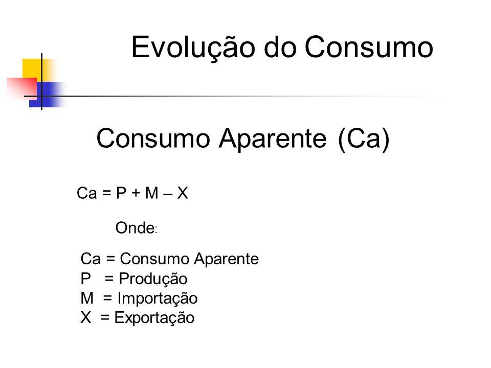 Evolução do Consumo Consumo Aparente (Ca) Ca = P + M – X Onde: