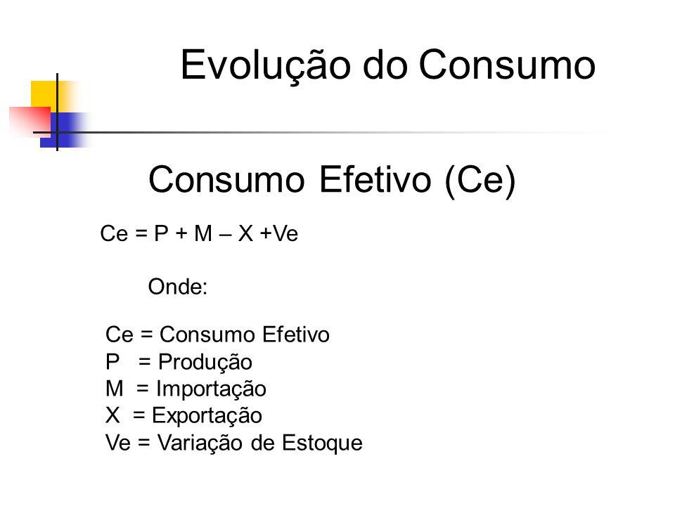 Evolução do Consumo Consumo Efetivo (Ce) Ce = P + M – X +Ve Onde: