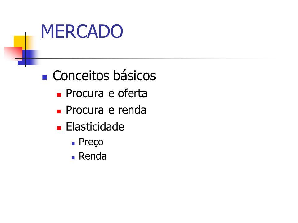 MERCADO Conceitos básicos Procura e oferta Procura e renda