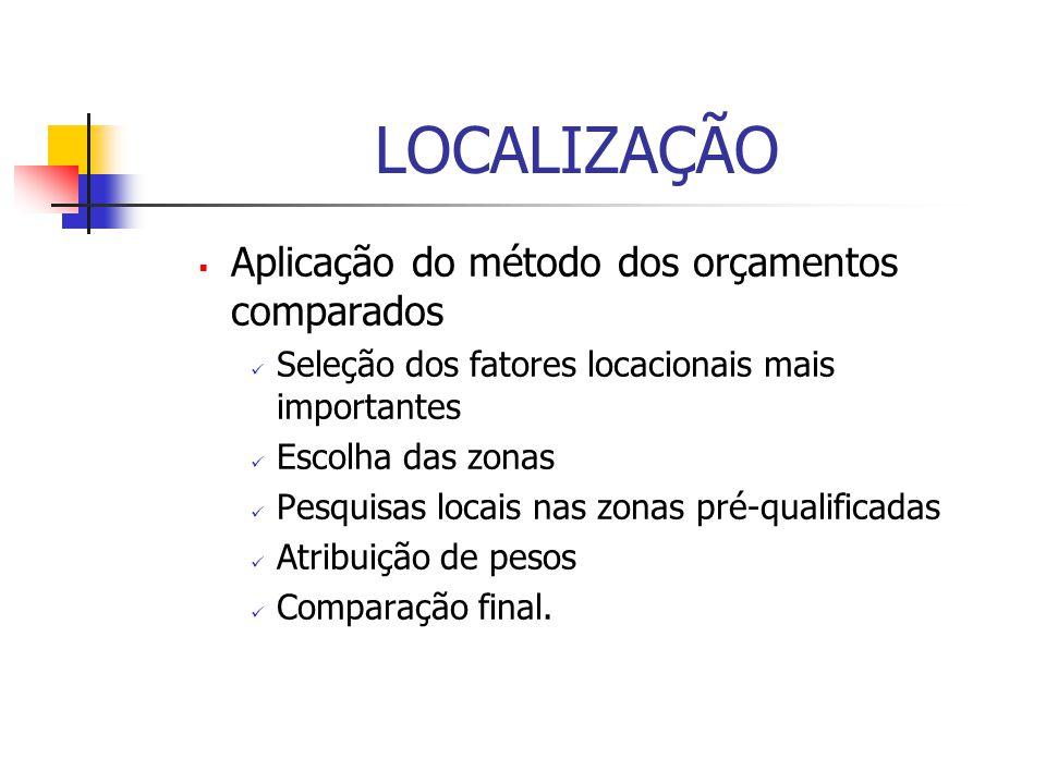 LOCALIZAÇÃO Aplicação do método dos orçamentos comparados