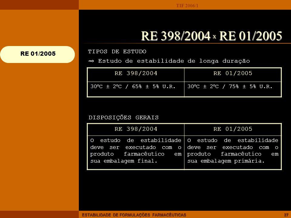 RE 398/2004 X RE 01/2005 TIPOS DE ESTUDO