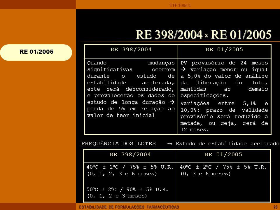 RE 398/2004 X RE 01/2005 RE 398/2004. RE 01/2005.