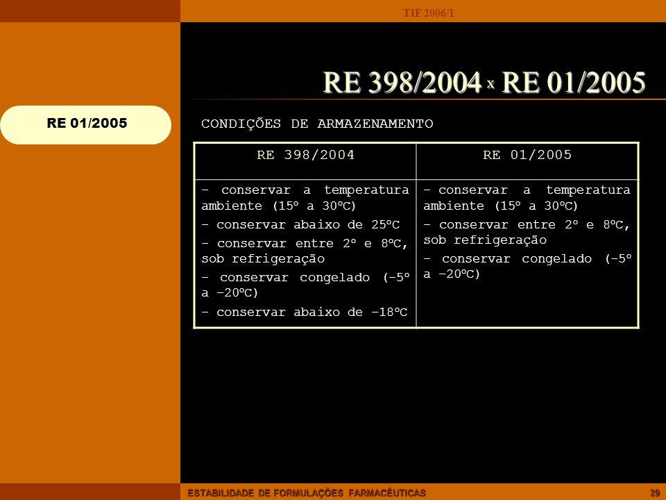RE 398/2004 X RE 01/2005 CONDIÇÕES DE ARMAZENAMENTO RE 398/2004