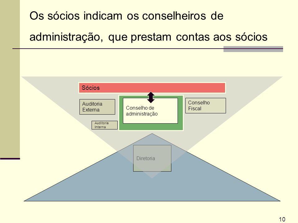 Os sócios indicam os conselheiros de administração, que prestam contas aos sócios
