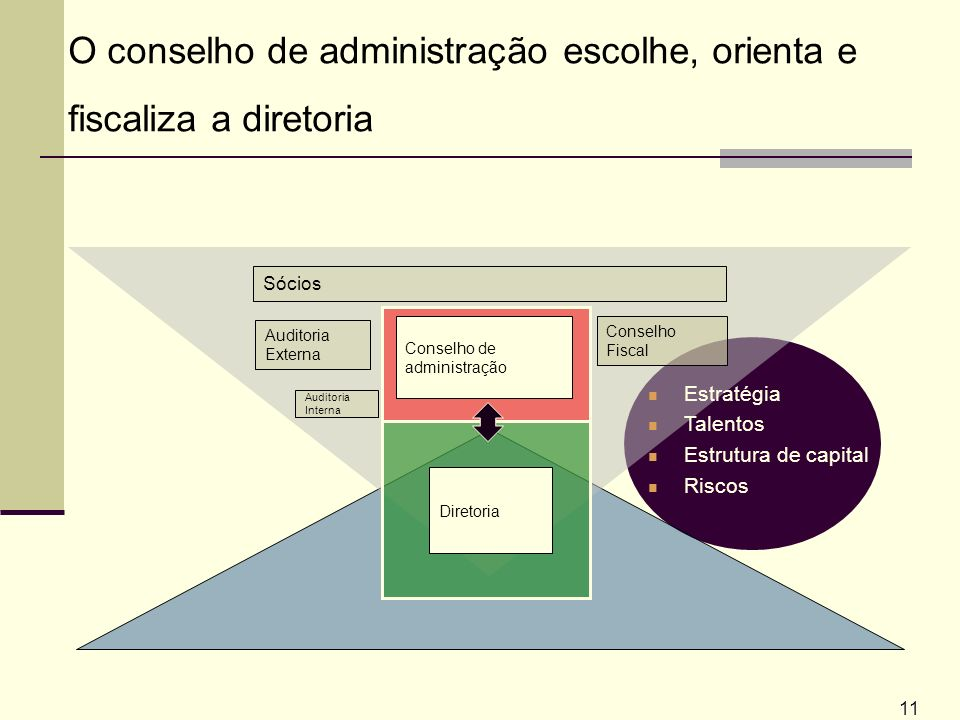 O conselho de administração escolhe, orienta e fiscaliza a diretoria