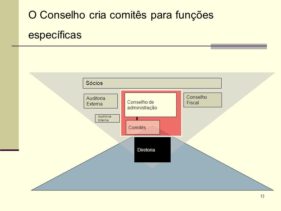 O Conselho cria comitês para funções específicas