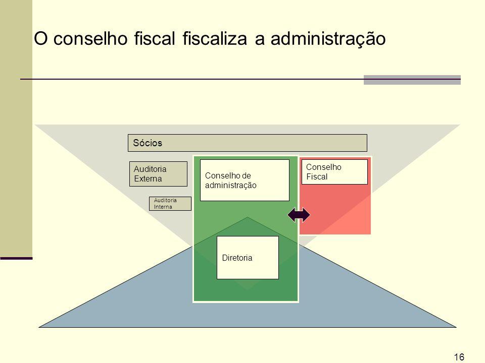 O conselho fiscal fiscaliza a administração