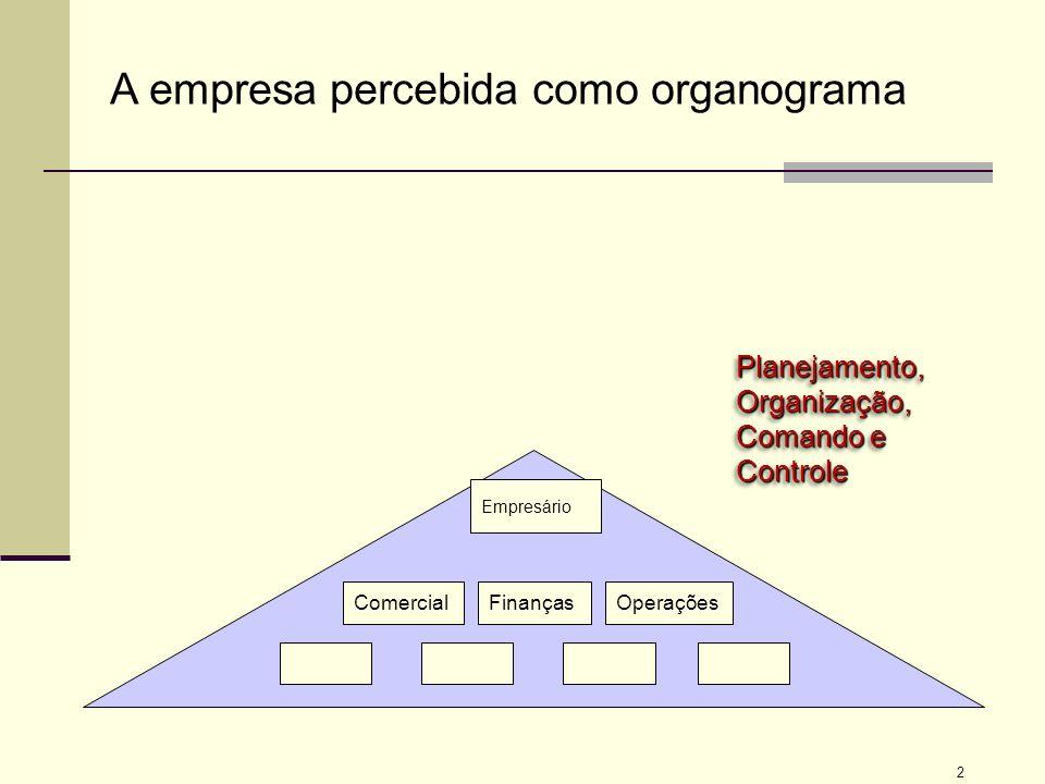 A empresa percebida como organograma