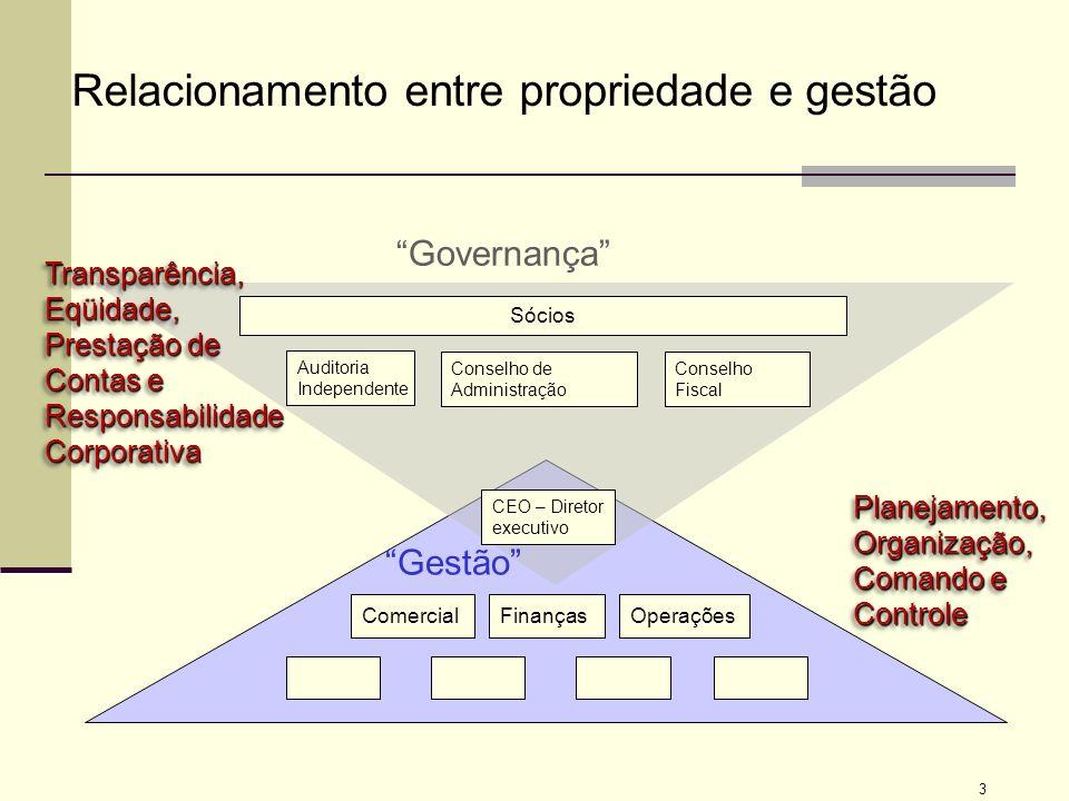 Relacionamento entre propriedade e gestão