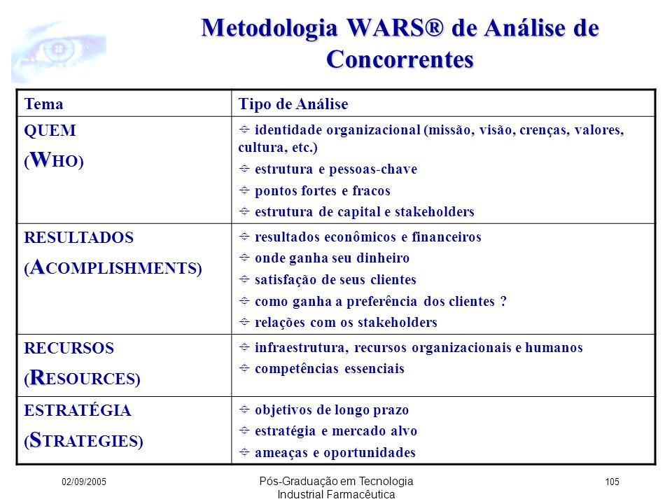 Metodologia WARS® de Análise de Concorrentes