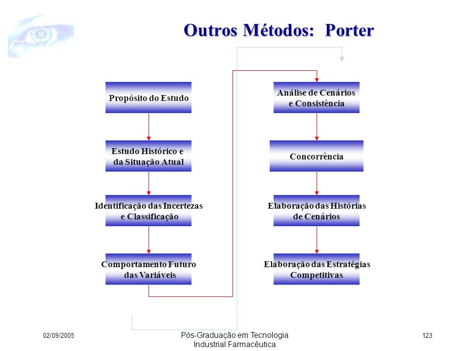 Outros Métodos: Porter