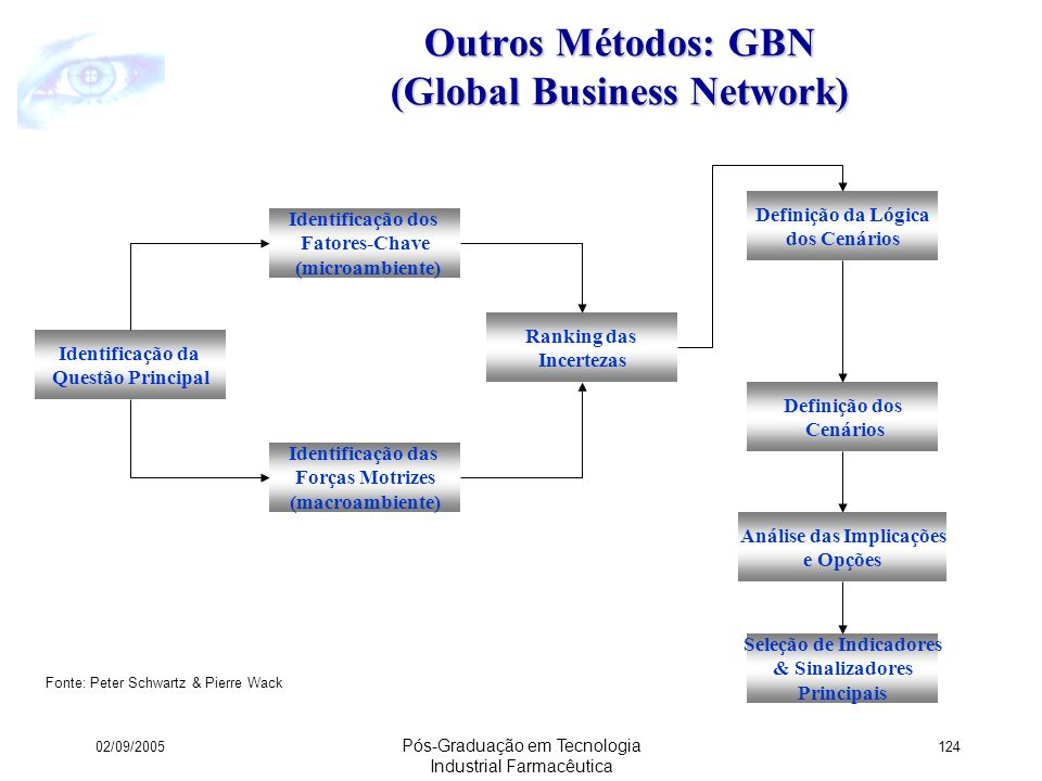 Outros Métodos: GBN (Global Business Network)