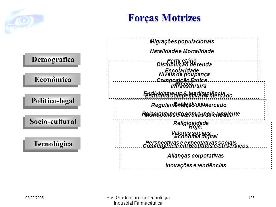 Forças Motrizes Demográfica Econômica Político-legal Sócio-cultural
