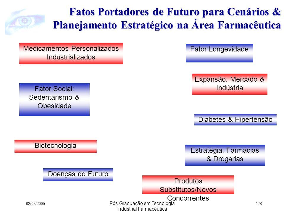 Fatos Portadores de Futuro para Cenários & Planejamento Estratégico na Área Farmacêutica