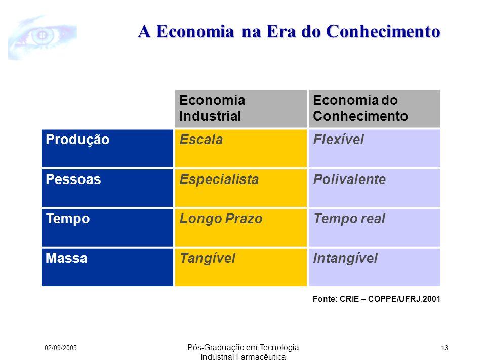 A Economia na Era do Conhecimento