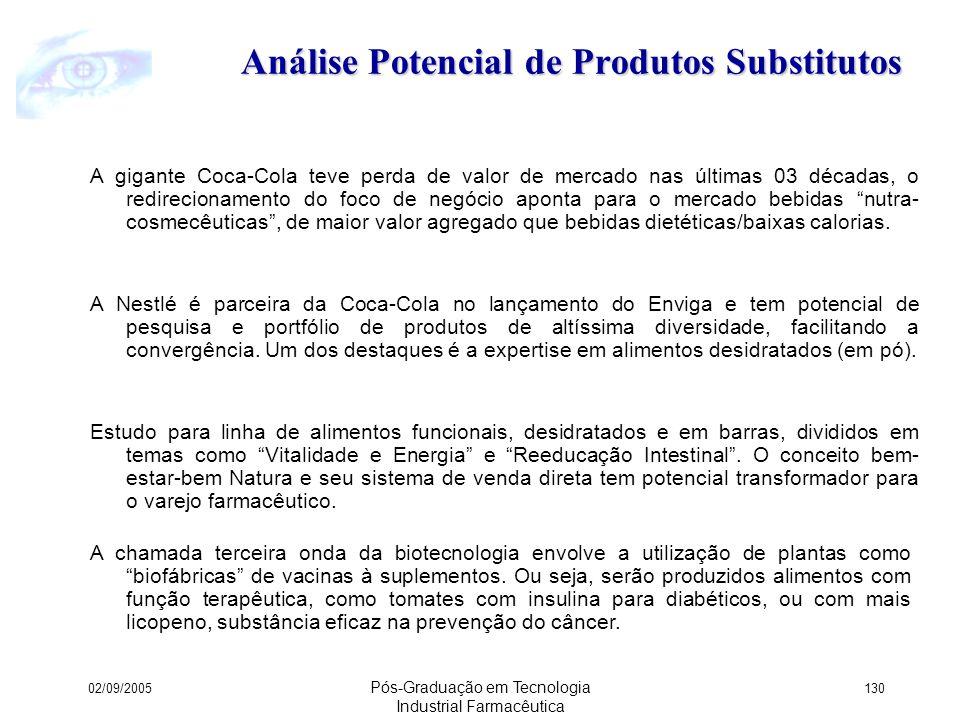 Análise Potencial de Produtos Substitutos