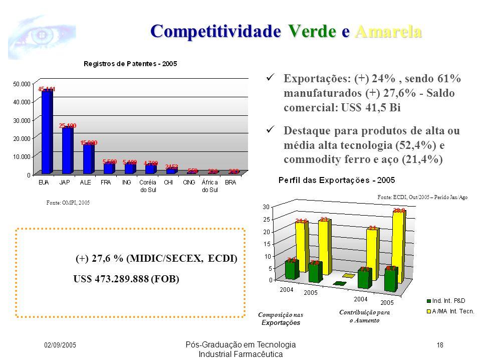 Competitividade Verde e Amarela
