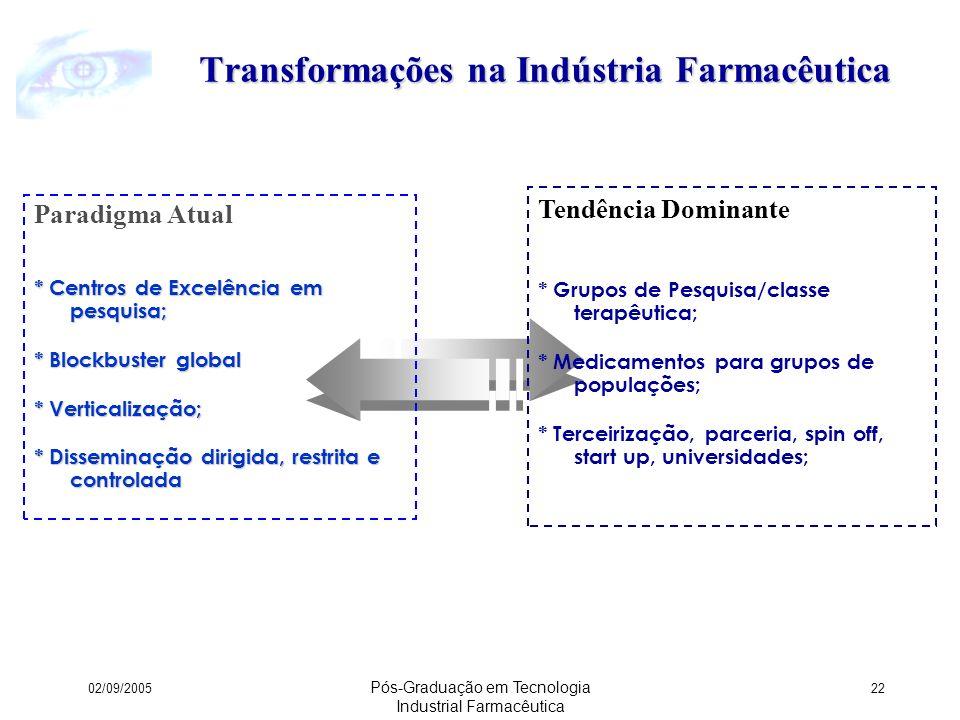 Transformações na Indústria Farmacêutica