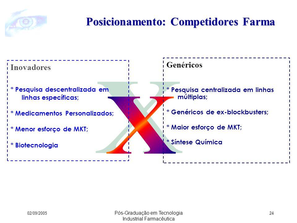 Posicionamento: Competidores Farma