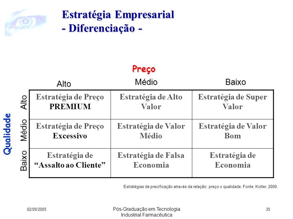 Estratégia Empresarial - Diferenciação -