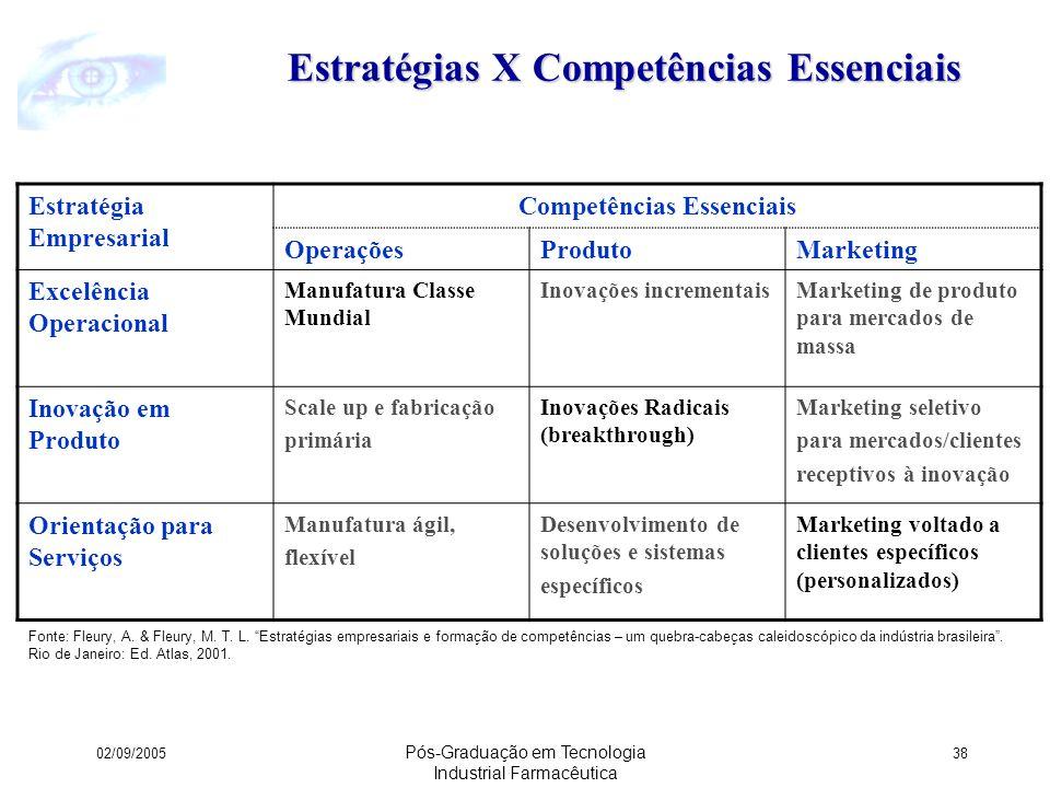 Estratégias X Competências Essenciais