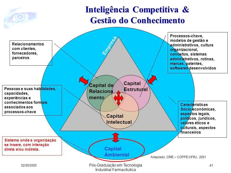 Inteligência Competitiva & Gestão do Conhecimento