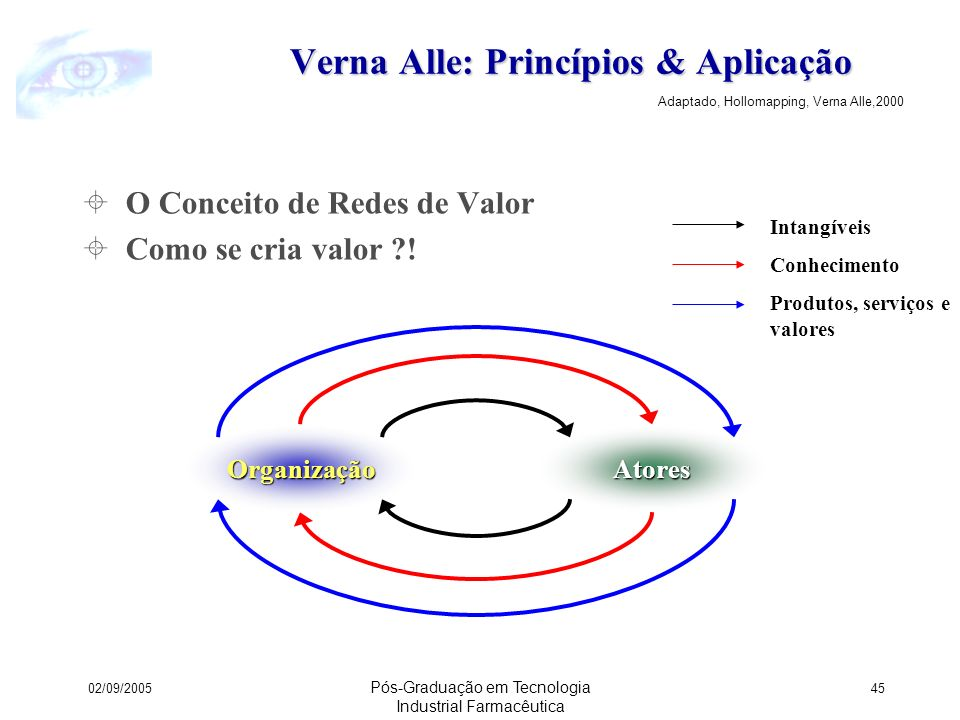 Verna Alle: Princípios & Aplicação