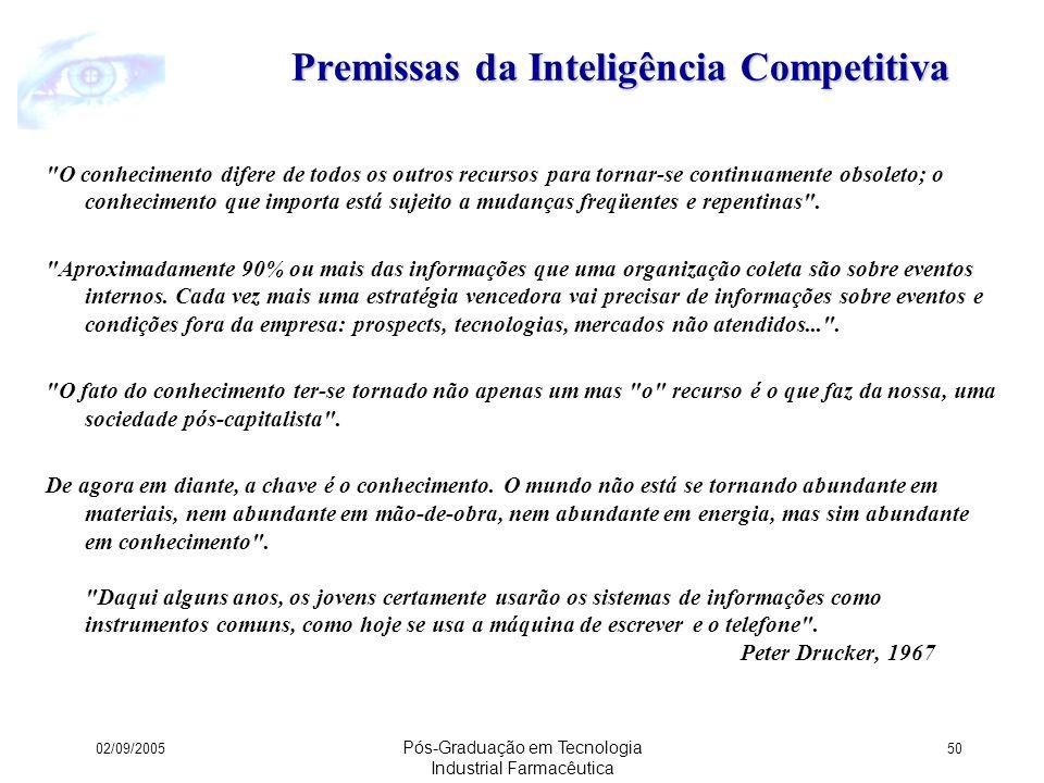 Premissas da Inteligência Competitiva