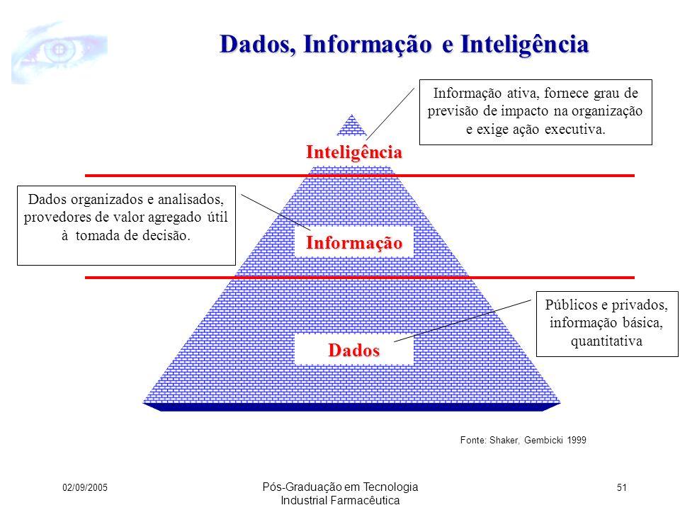 Dados, Informação e Inteligência