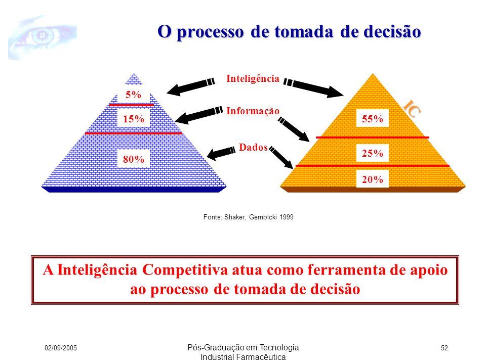 O processo de tomada de decisão