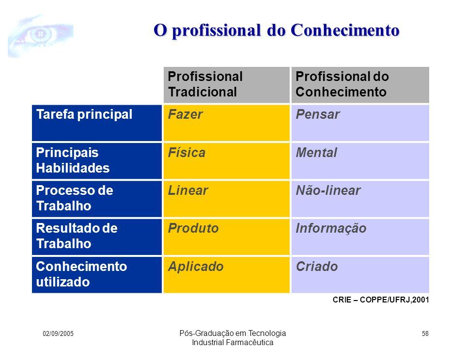 O profissional do Conhecimento