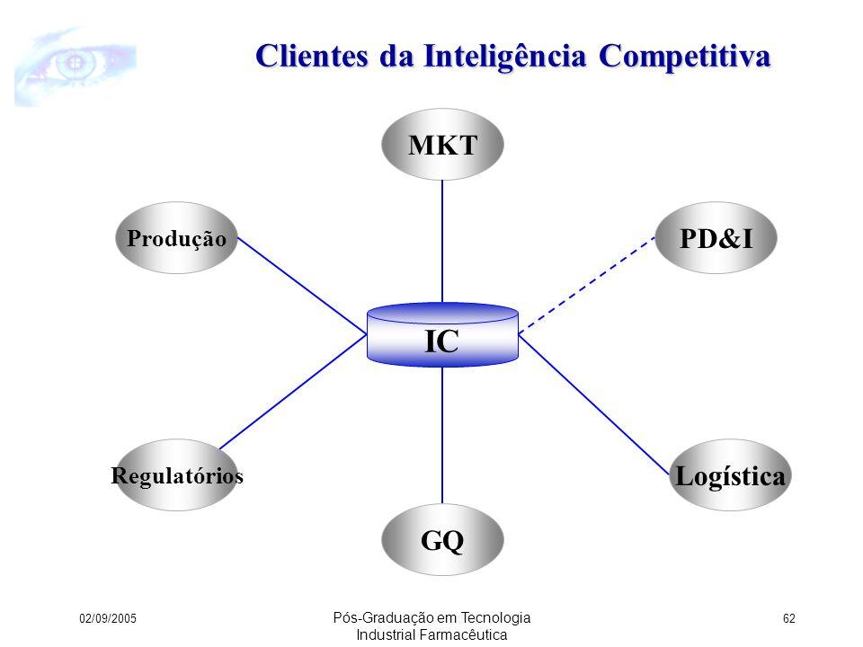 Clientes da Inteligência Competitiva