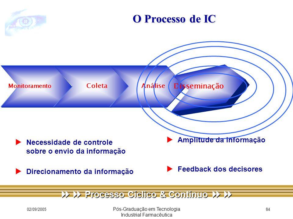  Processo Cíclico & Contínuo 
