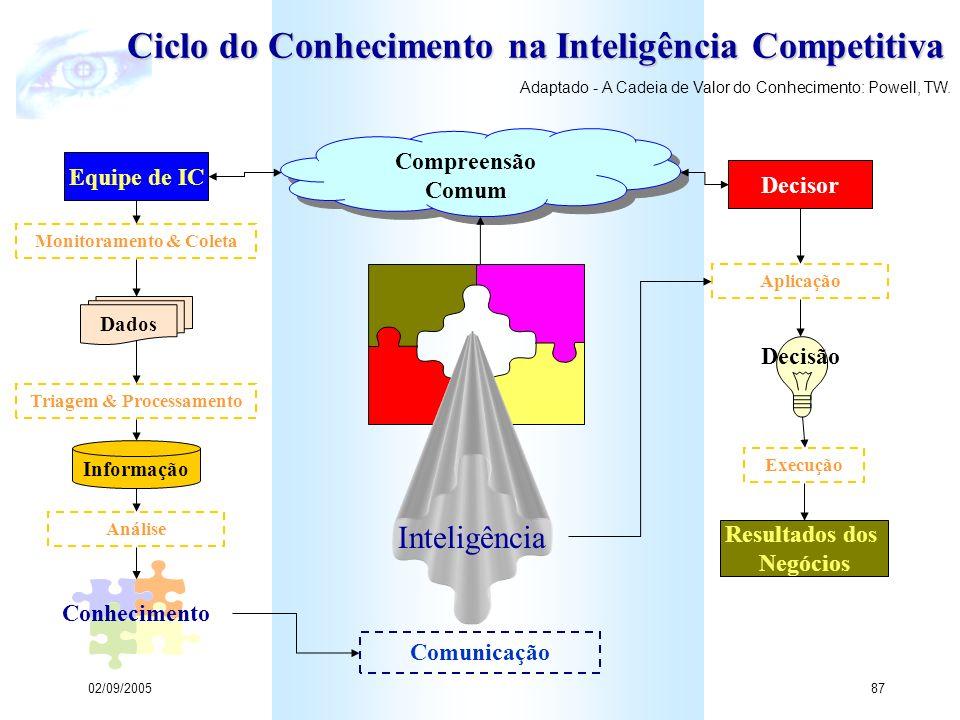 Ciclo do Conhecimento na Inteligência Competitiva