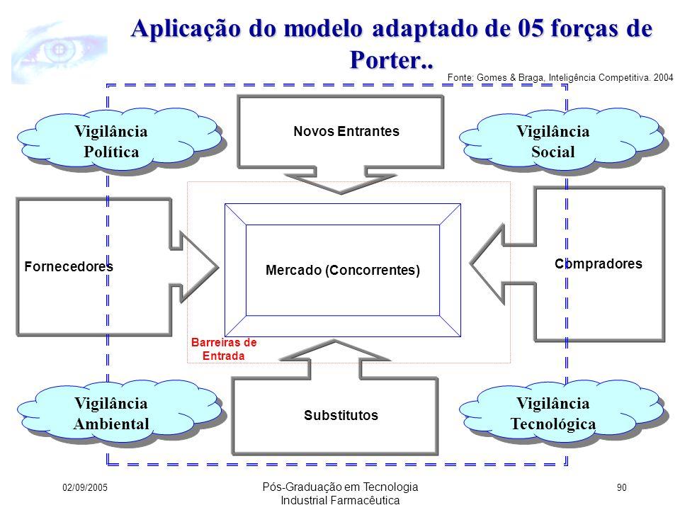Aplicação do modelo adaptado de 05 forças de Porter..