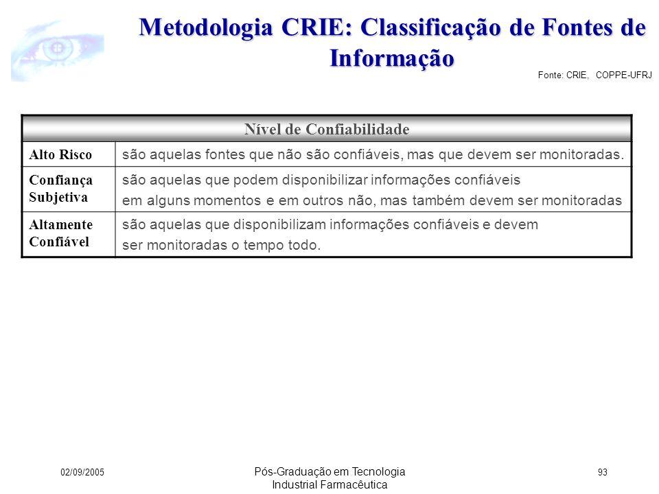 Metodologia CRIE: Classificação de Fontes de Informação