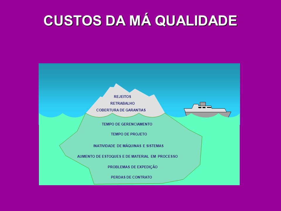 CUSTOS DA MÁ QUALIDADE REJEITOS RETRABALHO COBERTURA DE GARANTIAS