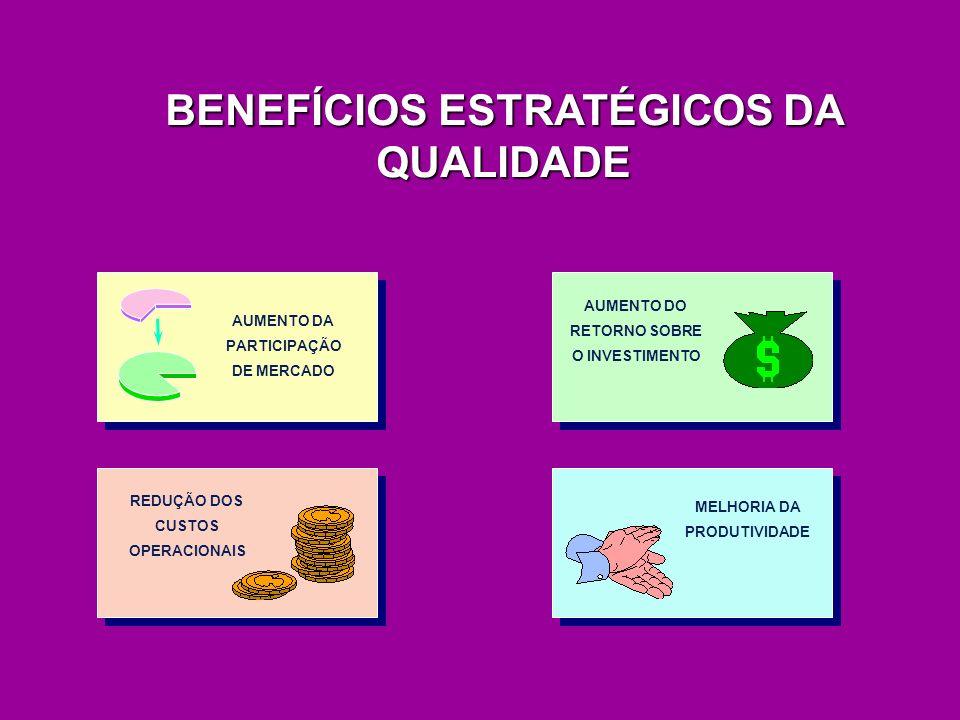 BENEFÍCIOS ESTRATÉGICOS DA QUALIDADE