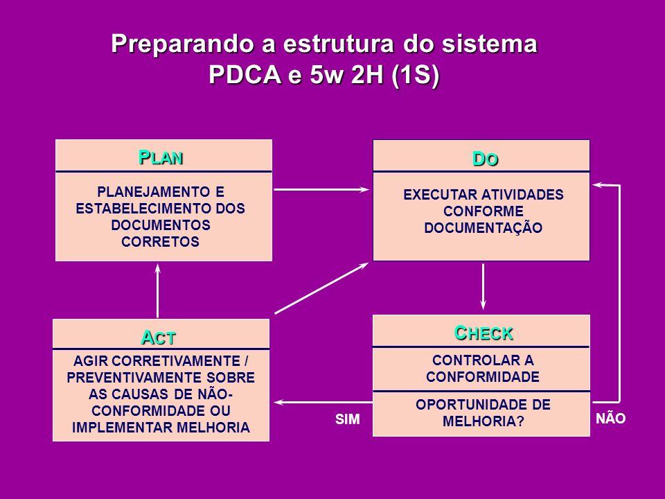 Preparando a estrutura do sistema PDCA e 5w 2H (1S)