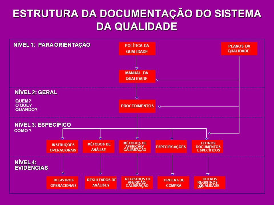 ESTRUTURA DA DOCUMENTAÇÃO DO SISTEMA DA QUALIDADE