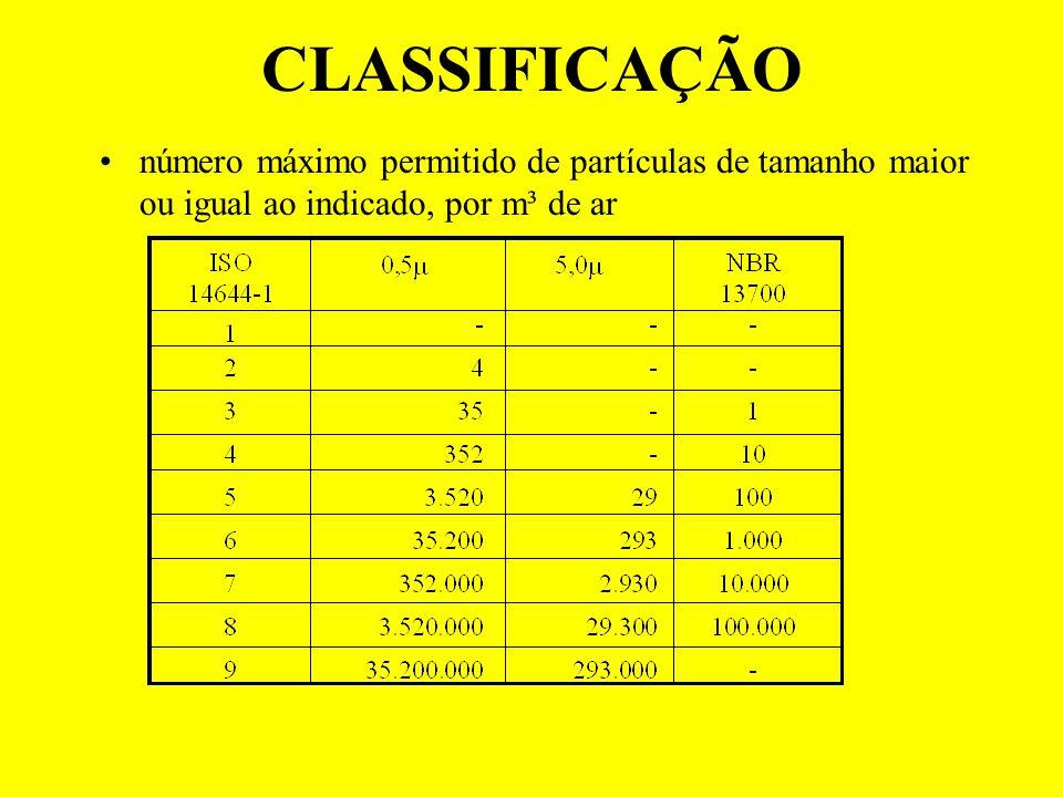 CLASSIFICAÇÃO número máximo permitido de partículas de tamanho maior ou igual ao indicado, por m³ de ar.
