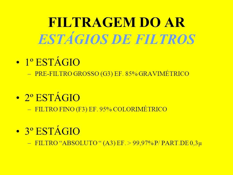 FILTRAGEM DO AR ESTÁGIOS DE FILTROS