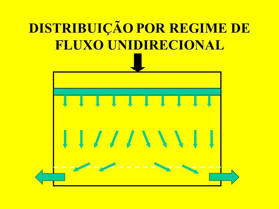 DISTRIBUIÇÃO POR REGIME DE FLUXO UNIDIRECIONAL