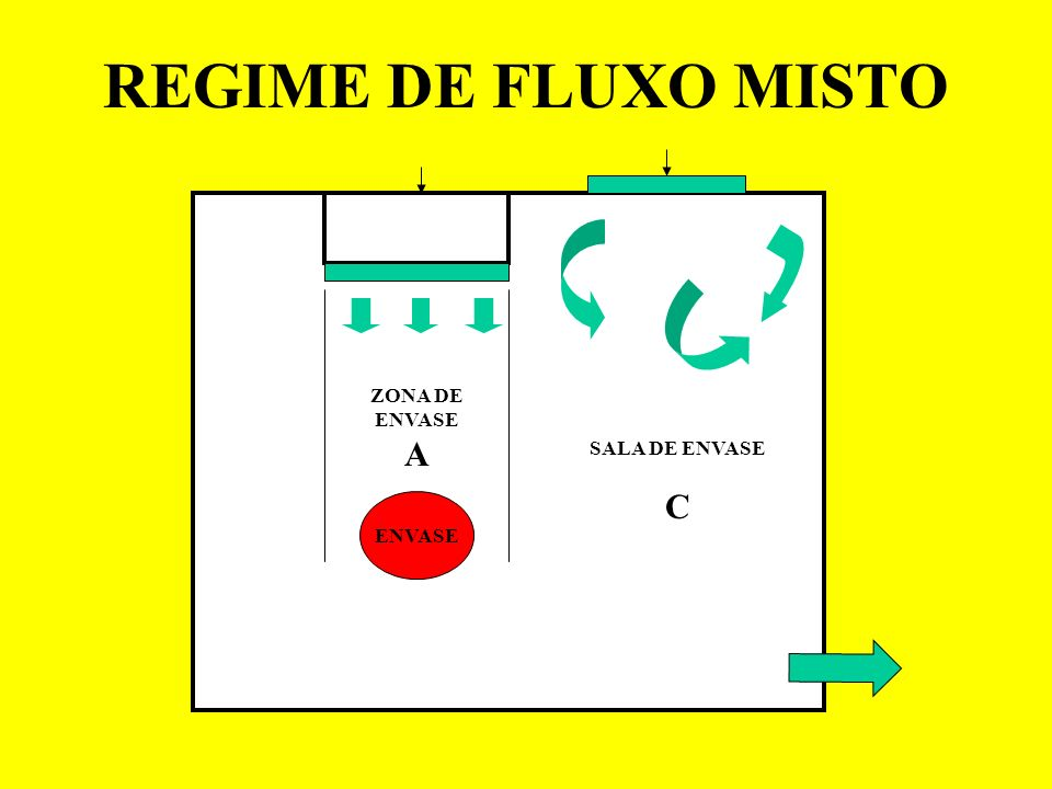 REGIME DE FLUXO MISTO ZONA DE ENVASE A SALA DE ENVASE C ENVASE