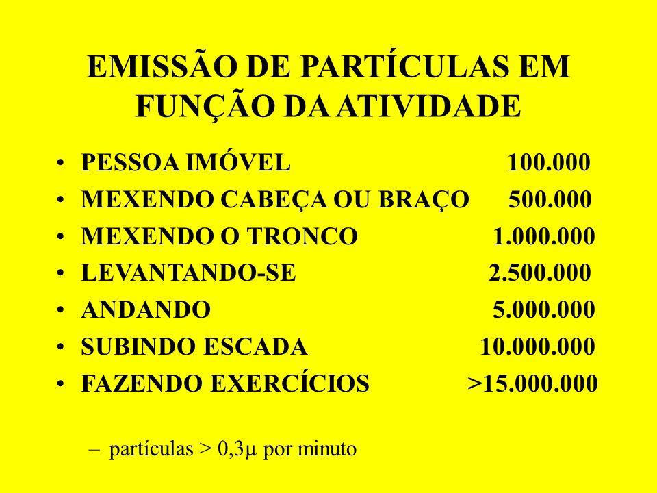 EMISSÃO DE PARTÍCULAS EM FUNÇÃO DA ATIVIDADE