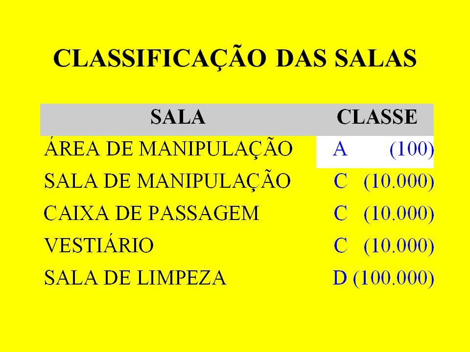 CLASSIFICAÇÃO DAS SALAS
