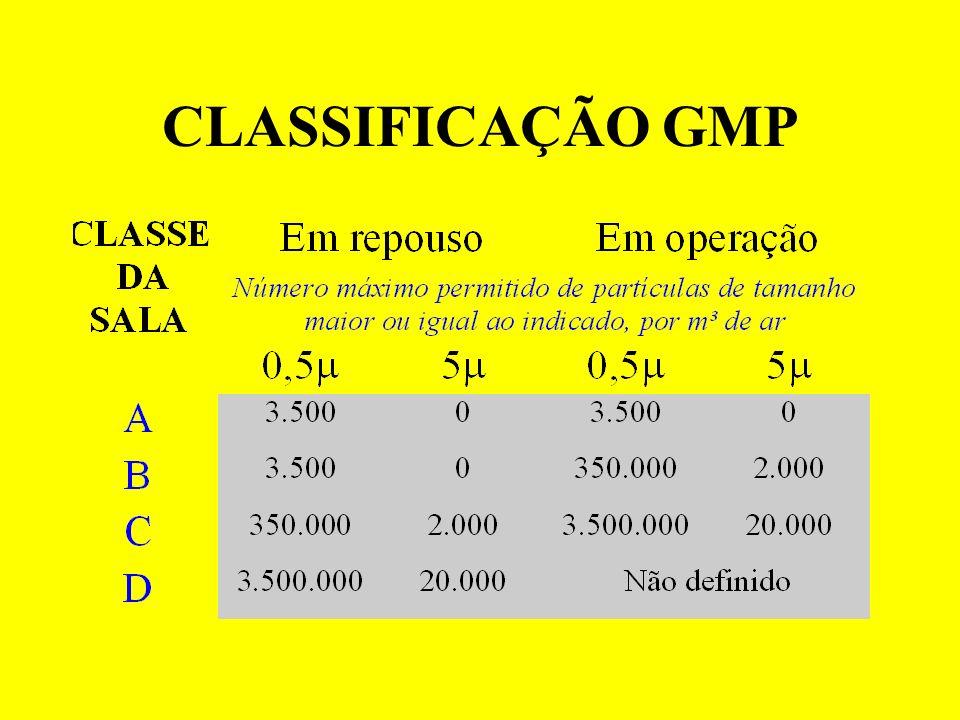 CLASSIFICAÇÃO GMP