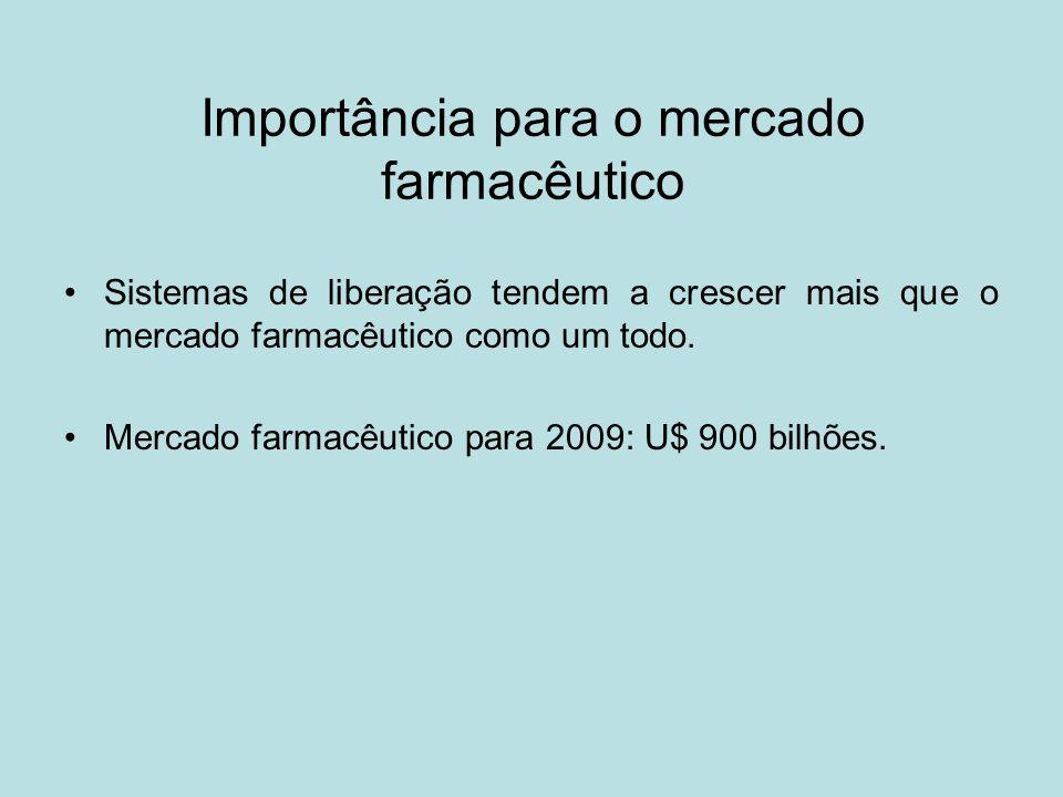 Importância para o mercado farmacêutico