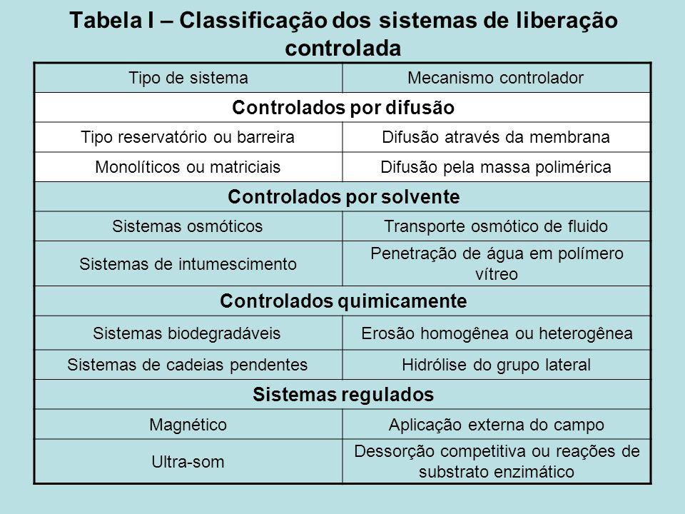 Tabela I – Classificação dos sistemas de liberação controlada